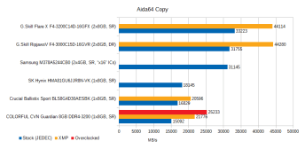 cvn-guardian-8gb-ddr4-3200-review-aida64-copy