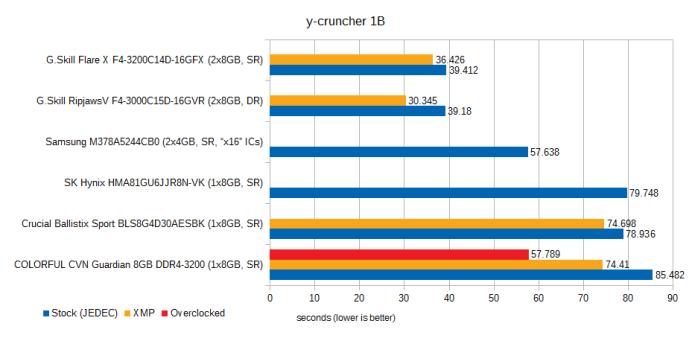 cvn-guardian-8gb-ddr4-3200-review-y-cruncher-1b
