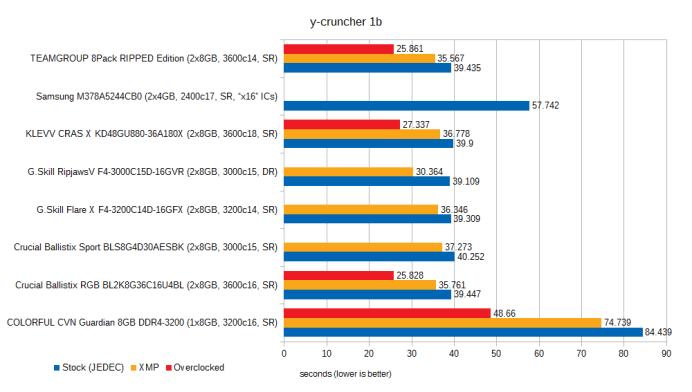 jan-2021-memory-benchmarks-ycruncher-1b