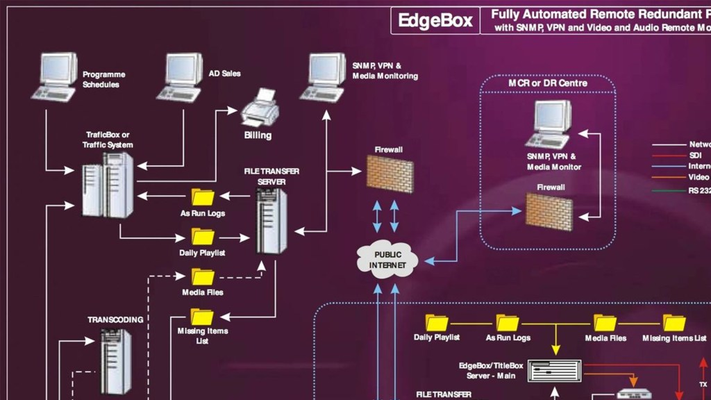 PlayBox EdgeBox Remote Playout System Proves a Winner