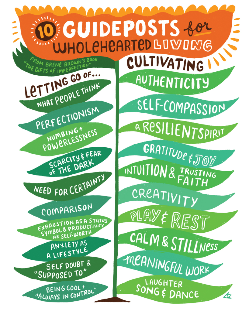 List of Brene Brown's Guideposts to wholehearted living from The Gifts of Imperfection