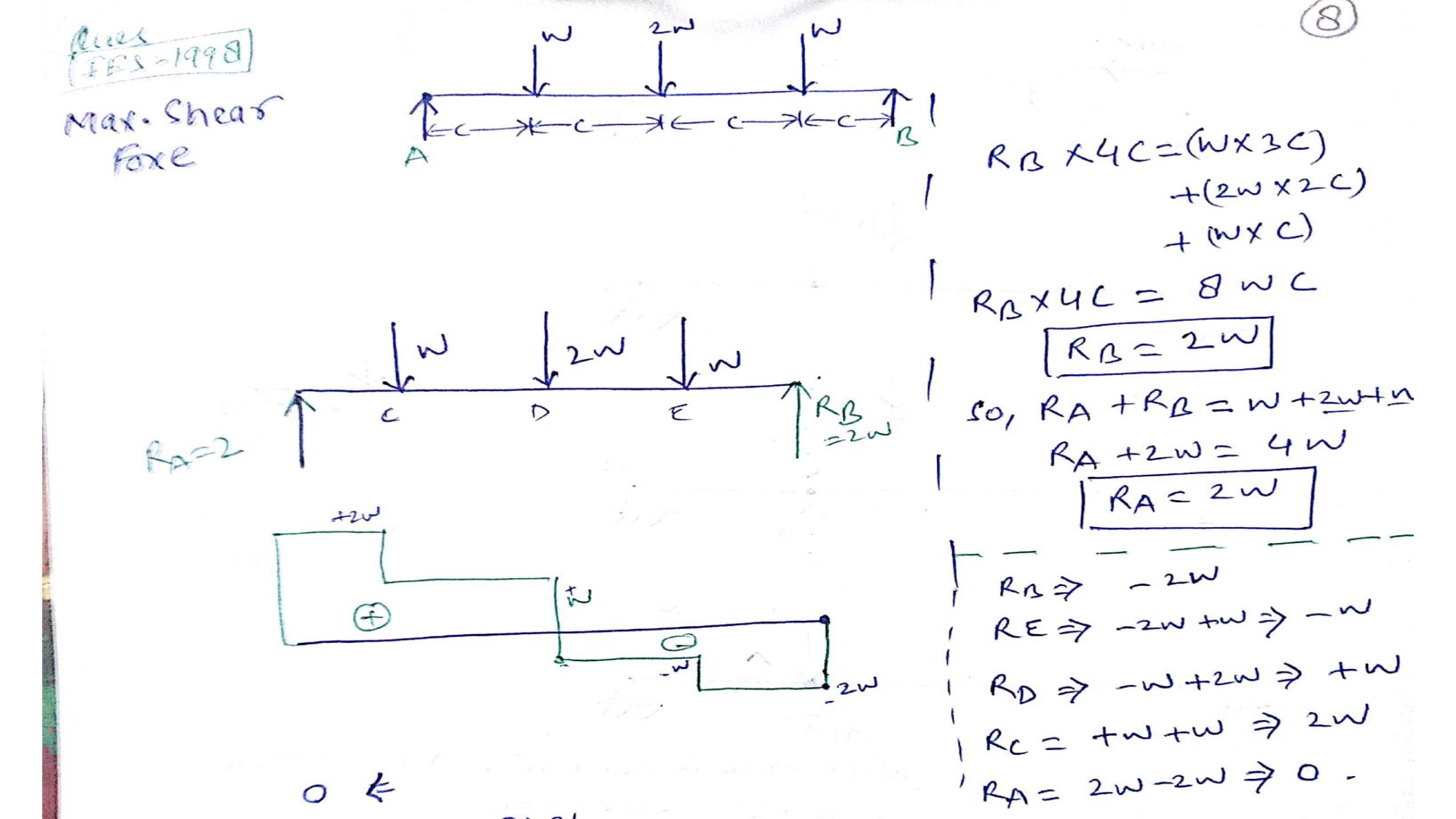 bending moment diagram for simply supported beam wiring a xpelair fan shear force diagrams of and