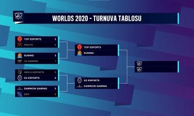 2020 Dünya Şampiyonası yarı final eşleşmeleri