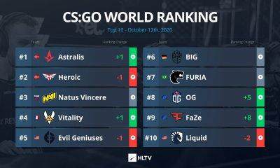 Astralis, CS:GO dünya sıralamasında yeniden zirvenin sahibi oldu!