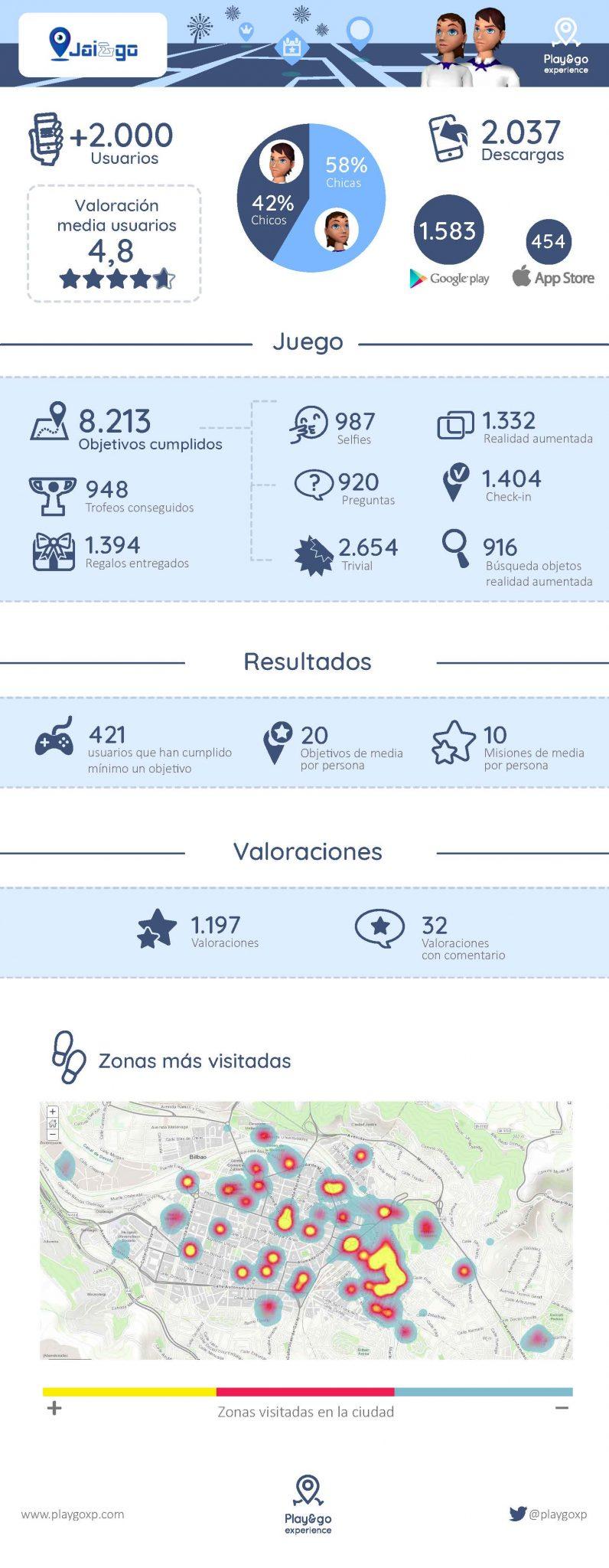 Infografía resultados Jai&go
