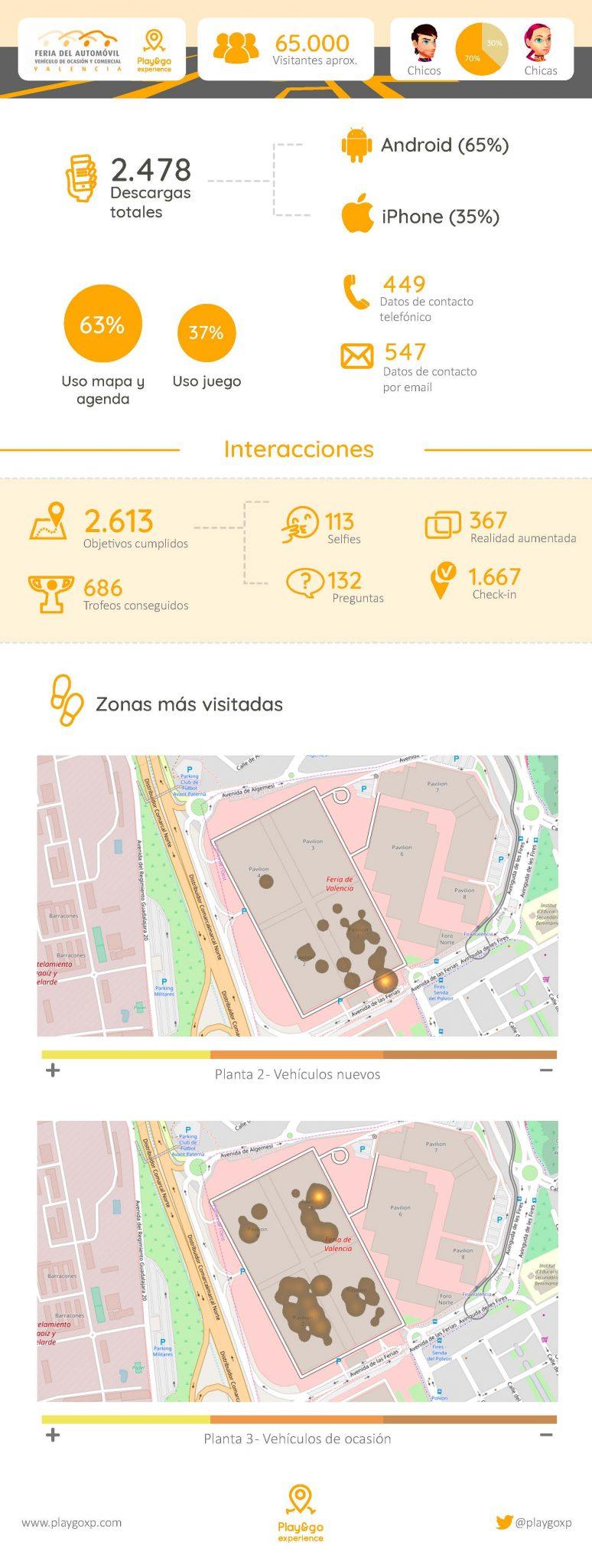 Infografía resultados Feria Automóvil 2018