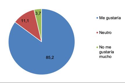 Figura 1 resultados Grow Green