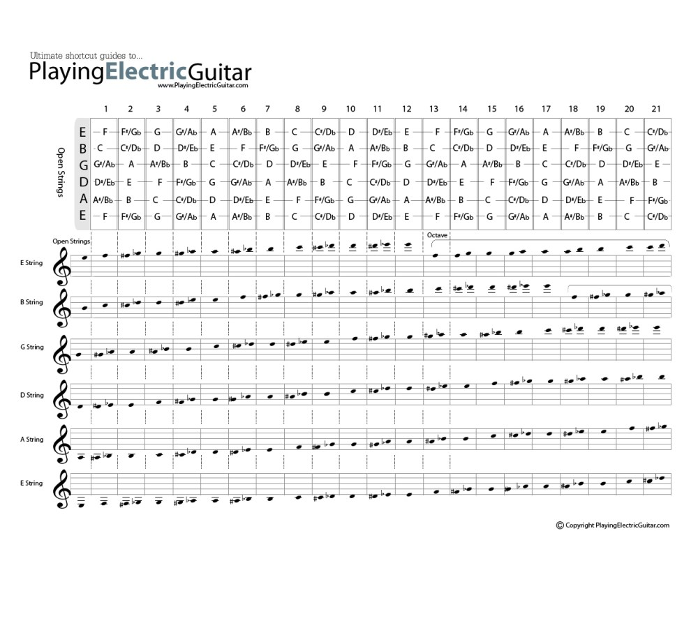 medium resolution of guitar fretboard chart from playingelectricguitar com