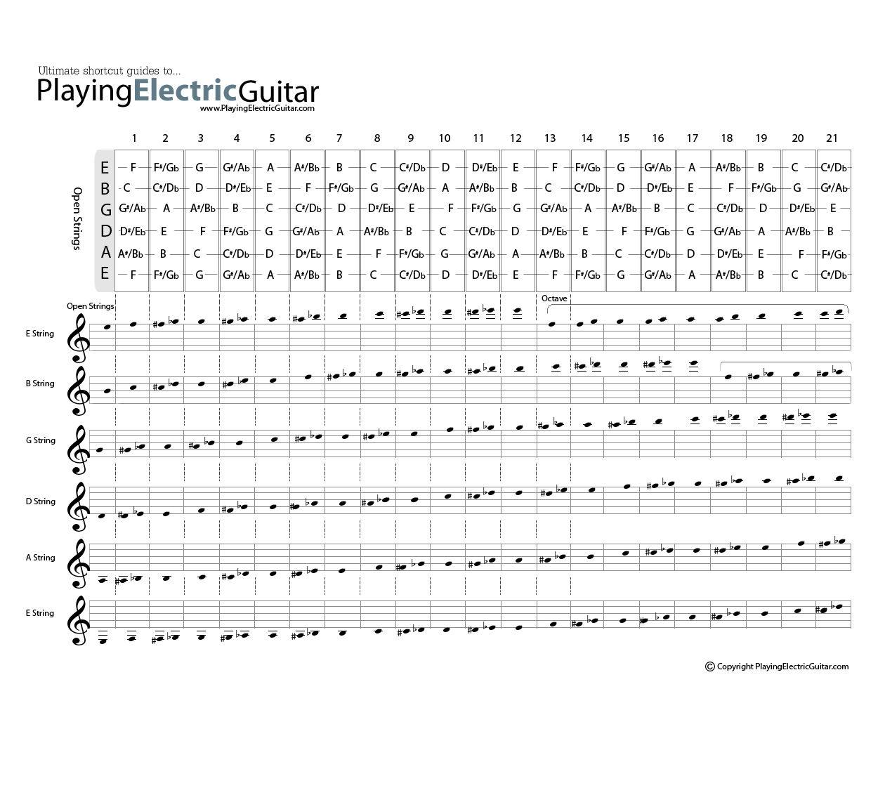hight resolution of guitar fretboard chart from playingelectricguitar com