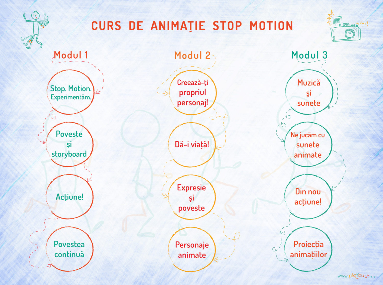 Curs de animatie stop motion descriere