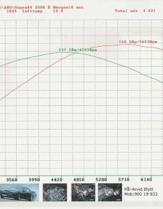 Tanya   mg    chart will supra toy also top drag times and dyno   rh celicasupra
