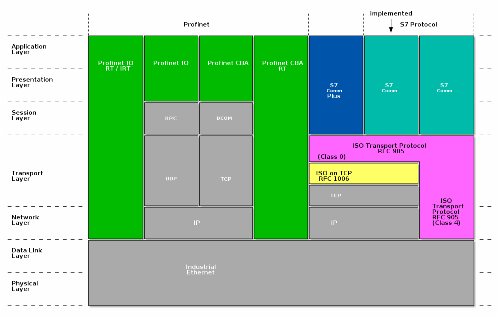medium resolution of overview of the protocols