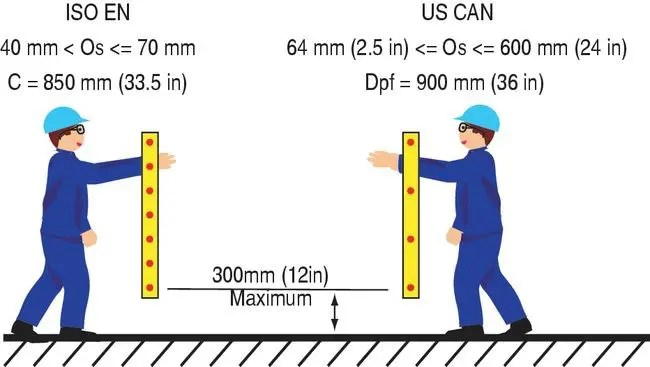 Safety Distance Calculation Made Easy