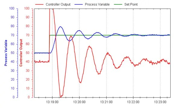 PID Tuning Example 2