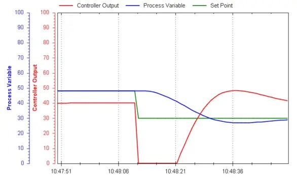 PID Tuning Example 3