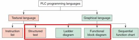 PLC Programming Methods