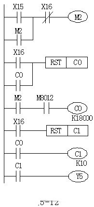 Counters for extended PLC program of ladder diagram