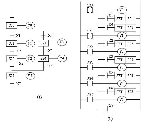 Mitsubishi PLC step instructions (STL)