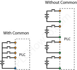 Wiring PLCs
