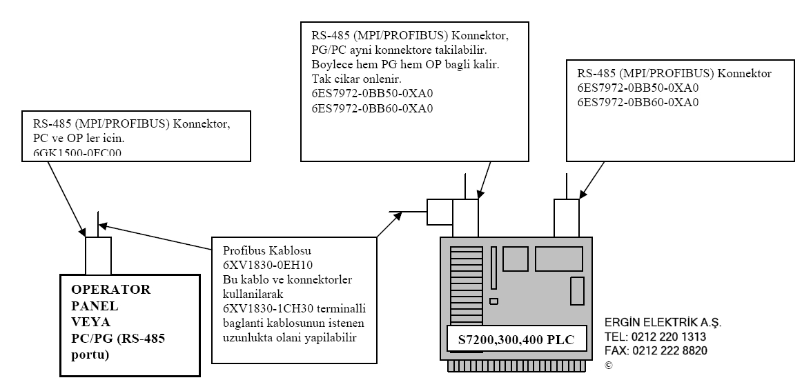 Siemens HMI ve PLC-PC bağlantıları-KONNEKTÖRLER