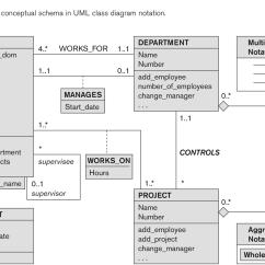 Different Types Of Relationships In Uml Diagrams Home Wiring Diagram Software Database Week 7