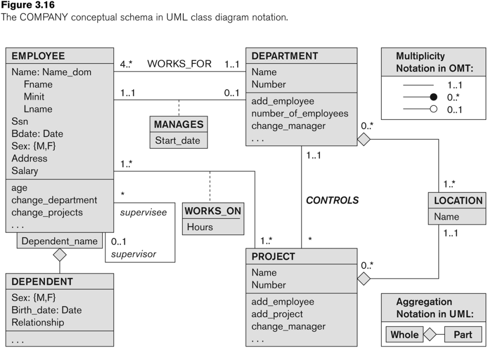 medium resolution of entity relationship modeling uml one to many er diagram examples