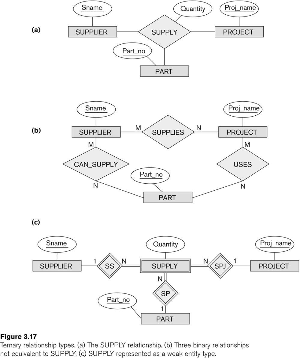 medium resolution of see fig 7 17