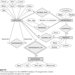 How To Explain Er Diagram 3 Way Tacker Entity Relationship Modeling