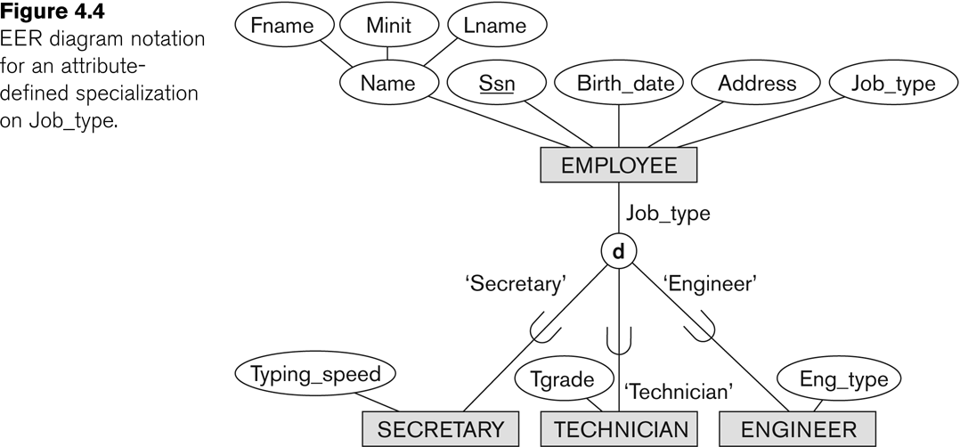 entity relationship diagram tutorial echo leaf blower parts entity-relationship modeling