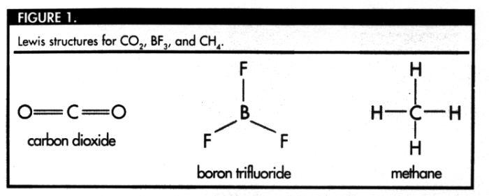 Covalent Bonds and Trigonometry