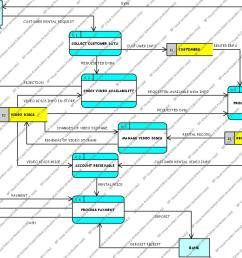 context diagram diagram 0 dfd week 4 diagram 0 dfd for video rental system [ 1044 x 846 Pixel ]