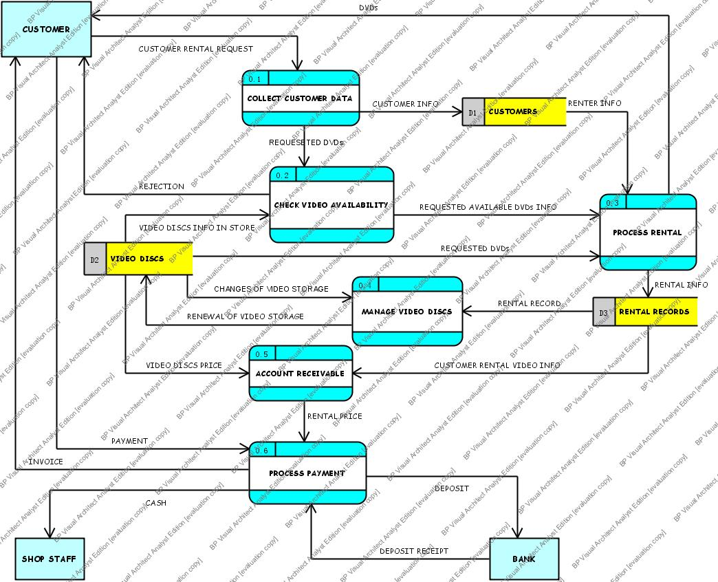 hight resolution of context diagram diagram 0 dfd week 4 diagram 0 dfd for video rental system