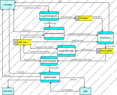 small resolution of context diagram diagram 0 dfd week 4 diagram 0 dfd for video rental system
