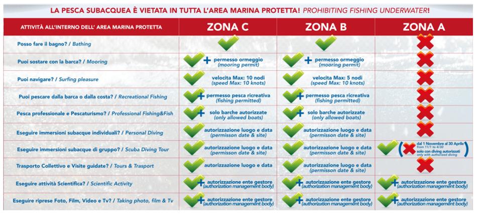 Regole  Area Marina Protetta Plemmirio