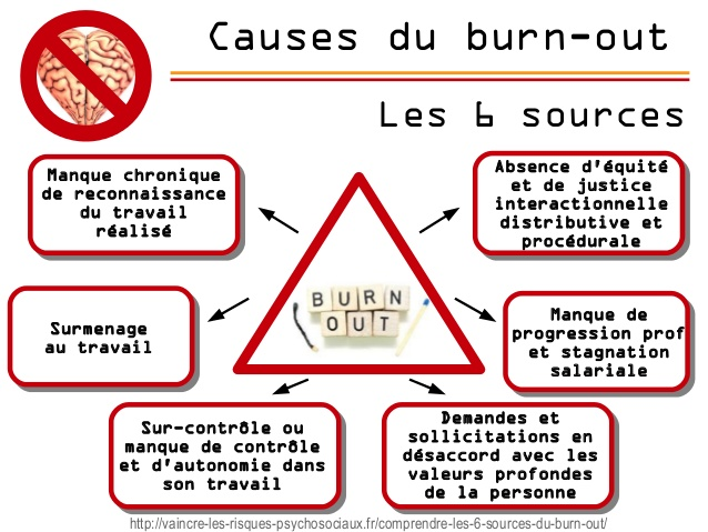 Causes du burn-out