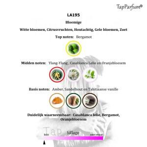 TapParfum Dames LA195