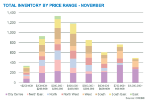 November-statistics-Graph-CREB-real-estate-plintz