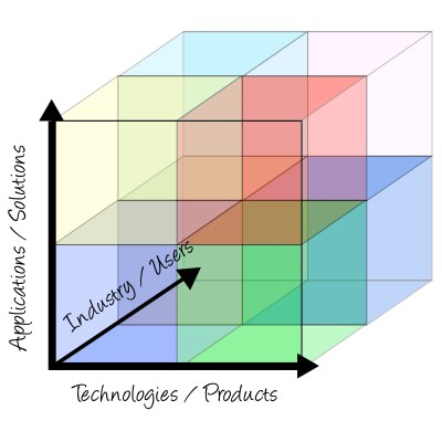 PLM Alliances Partner Competency Analysis Cube