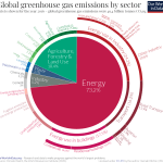 GHG Emissions by Sector from Our World in Data