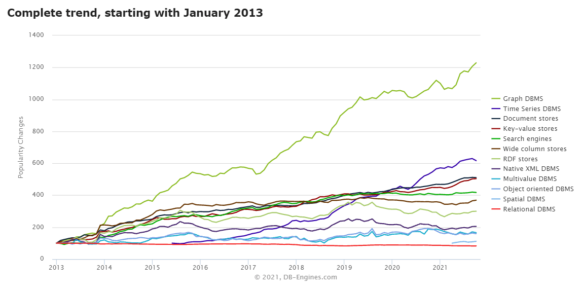 Graph db ecosystem keeps growing