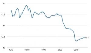 U.S. manufacturing employment graph