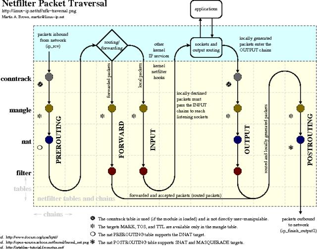 Netfilter Traversal