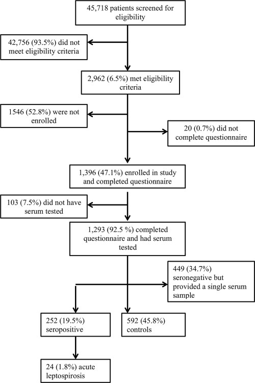 small resolution of study flow diagram for patients seeking care at kilimanjaro christian medical centre and mawenzi regional referral hospital in moshi tanzania 2012 14