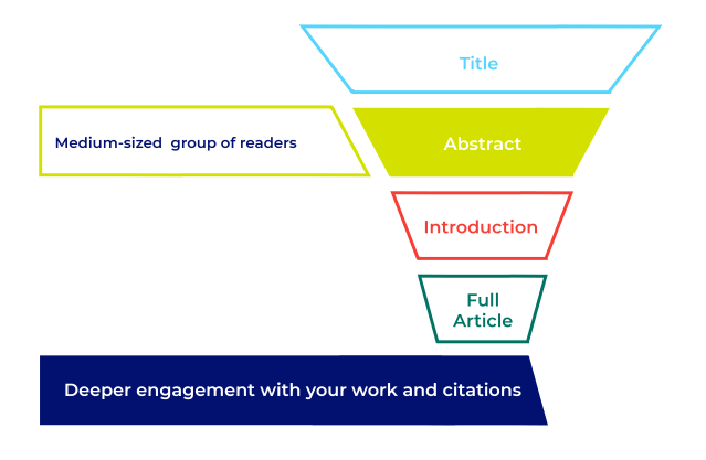 How to Write an Abstract - PLOS
