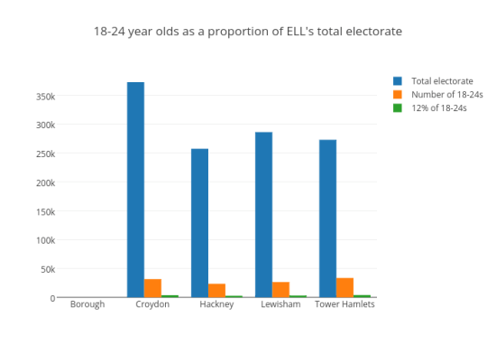 18-24 year olds as a proportion of ELL's total electorate