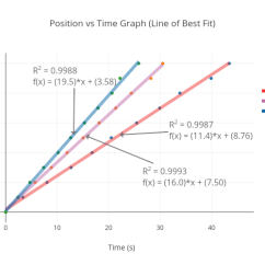 Best Time Diagram 2004 Hyundai Santa Fe Radio Wiring Position Vs Graph Line Of Fit Scatter Chart Made By Arfrancis Plotly