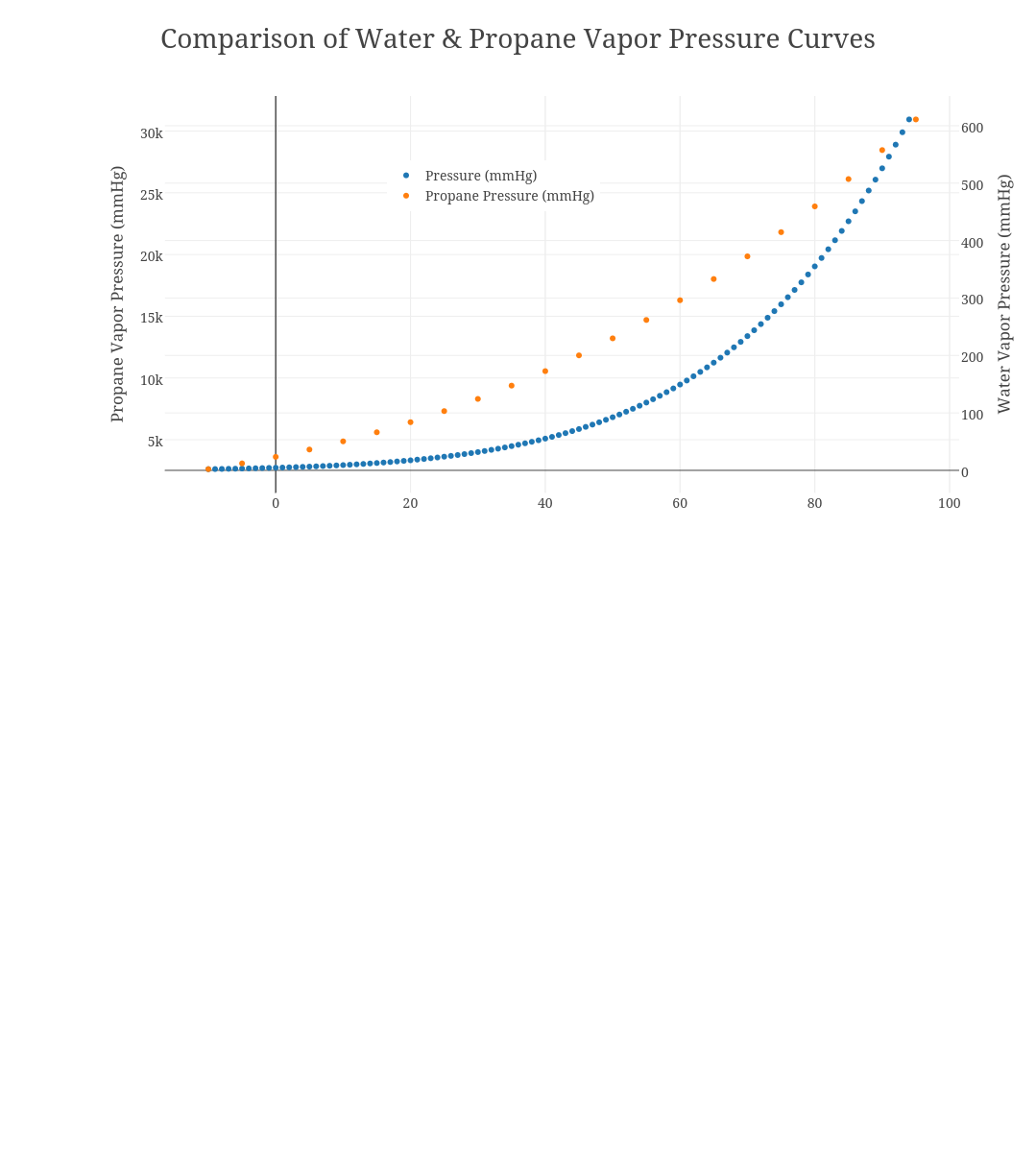 hight resolution of comparison of water propane vapor pressure curves scatter chart made by jeffcrumbaugh plotly