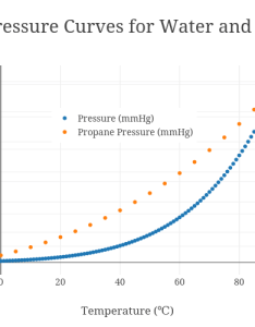 Vapor pressure curves for water and propane scatter chart made by jeffcrumbaugh plotly also rh plot