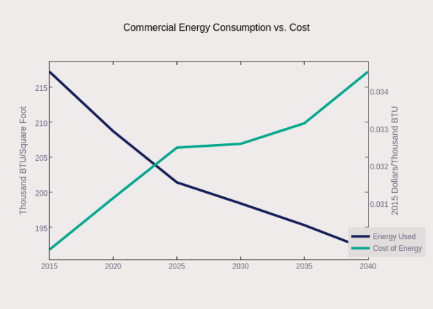 Commercial Energy Consumption vs. Cost