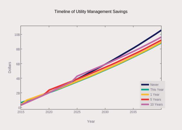 Timeline of Utility Management Savings